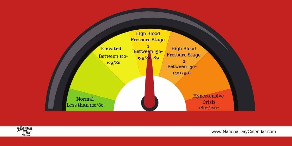 National Blood Pressure Education graphic (1)